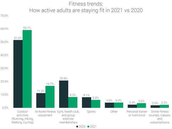 Fitness-trends-2021-vs-2020