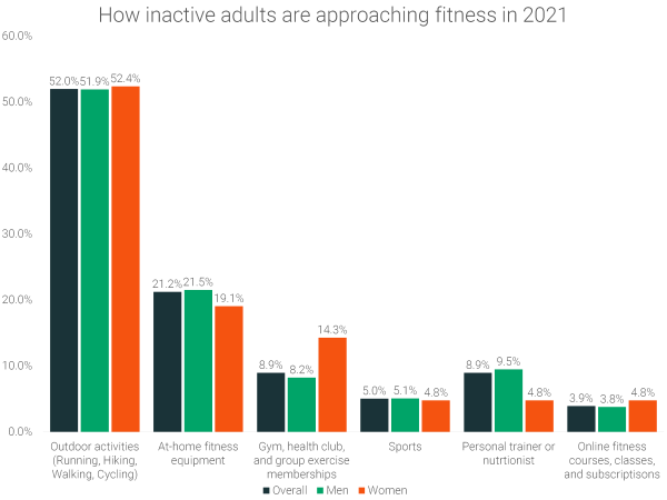 how-inactive-adults-are-approaching-fitness-in-2021