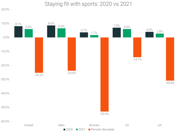 staying-fit-with-sports-2020-vs-2021