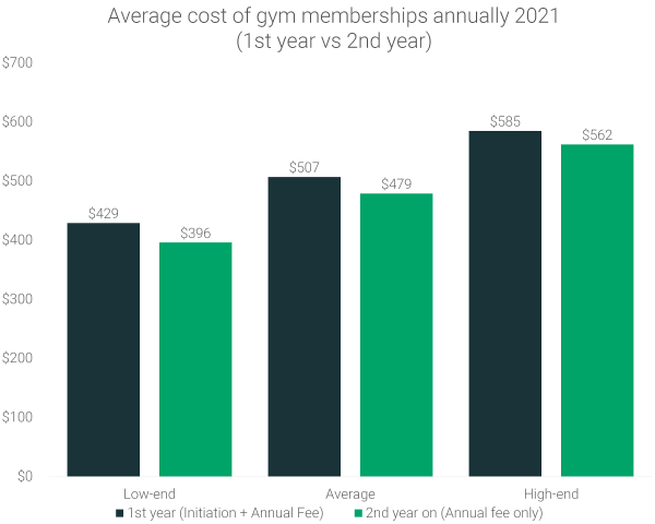 average-annual-gym-membership-cost-2021-yearly-price
