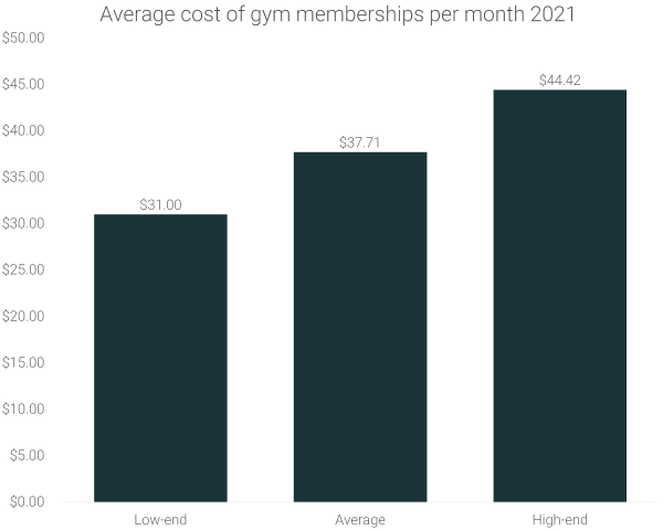 average-gym-membership-cost-monthly-2021