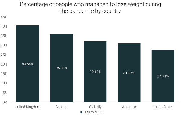quarantine15-how-many-people-lost-weight-during-the-pandemic-by-country