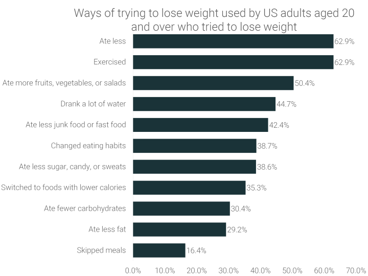 ways-of-trying-to-lose-weight-by-US-adults
