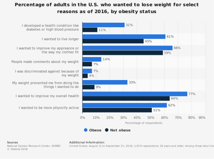 why-US-adults-wanted-to-lose-weight