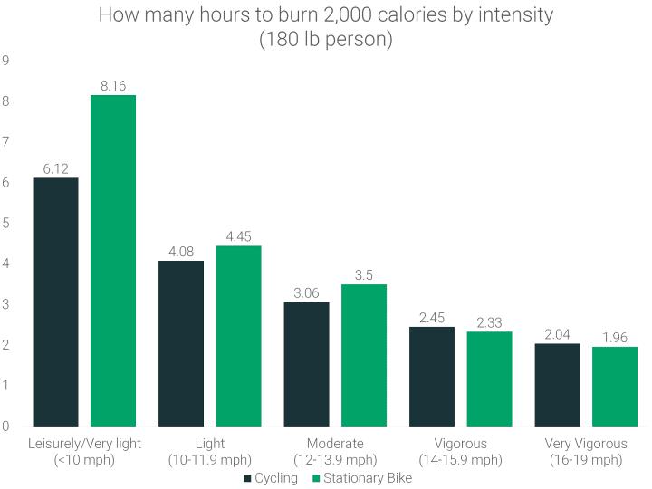 how-many-hours-to-burn-2000-calories-biking