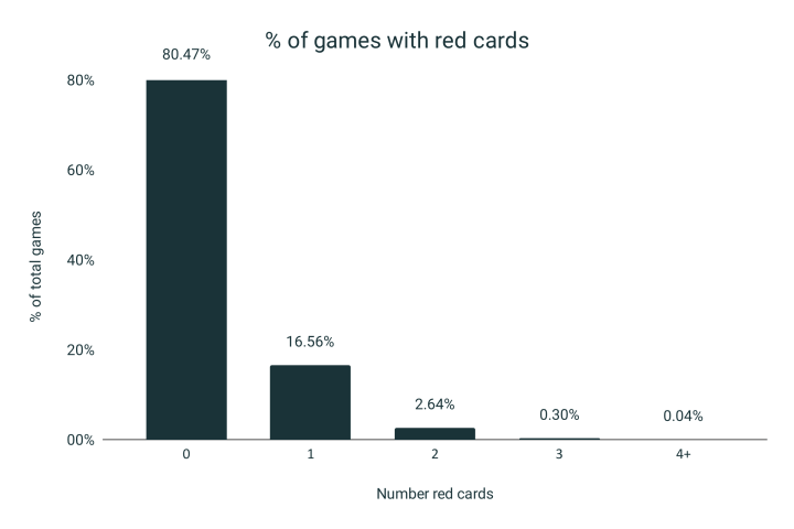 Red cards down 21.4% in last decade [Analysis of 19,985 games]
