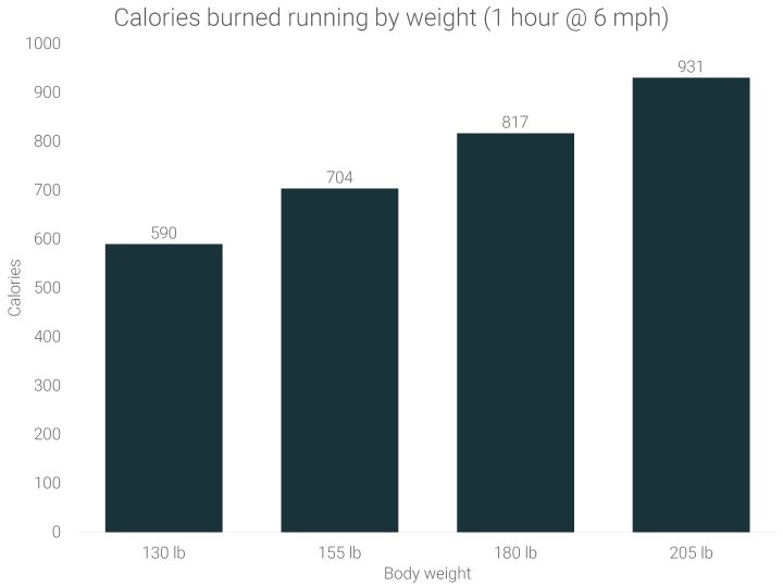 calories-burned-running-by-body-weight