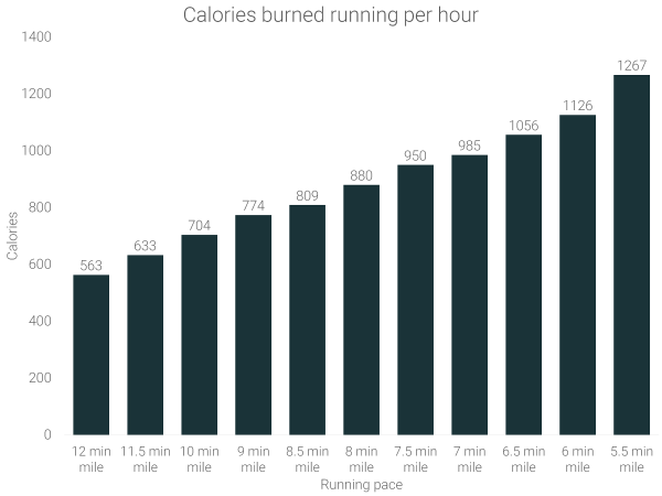 calories-burned-running-per-hour-by-speed
