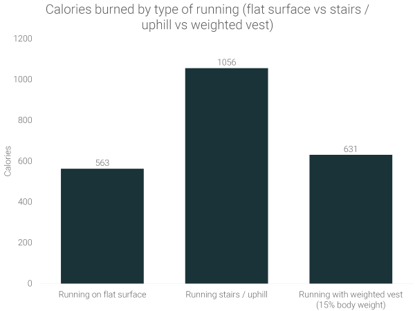 calories-burned-running-stairs-uphill-vs-flat-surface-vs-weighted-vest