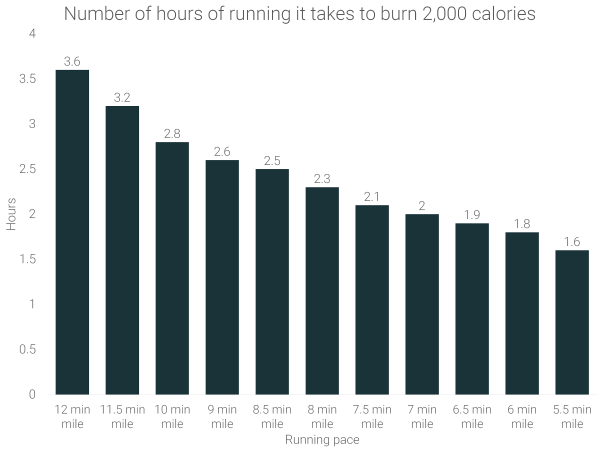 how-many-hours-of-running-does-it-take-to-burn-2000-calories