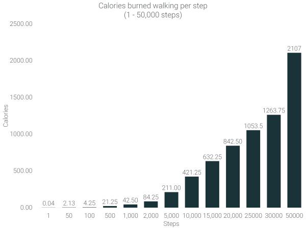calories-burned-walking-10000-steps