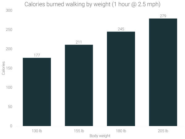 calories-burned-walking-by-body-weight