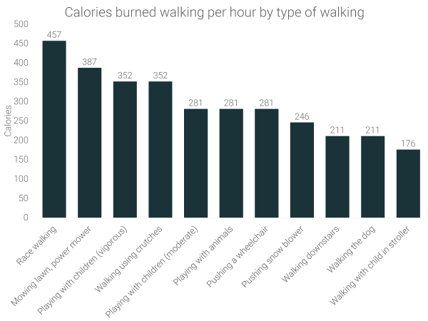 calories-burned-walking-per-hour-by-type-of-activity