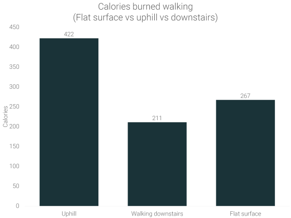 calories-burned-walking-uphill-vs-flat-surface-vs-down-stairs