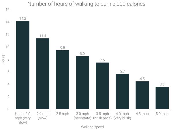 hours-of-walking-to-burn-2000-calories