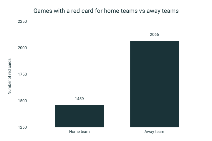 Away teams 41.6% more likely to be shown a red card [Data analysis]
