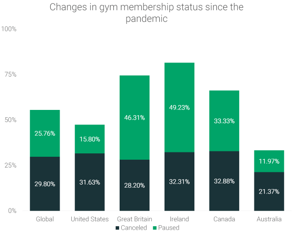 gym-membership-cancelations-since-pandemic