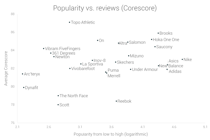 Popularity vs reviews of road running shoes