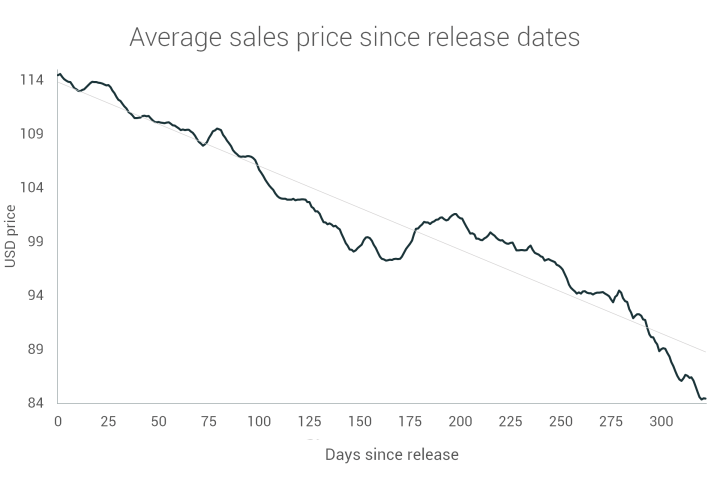 Average sales price of running shoes vs release date