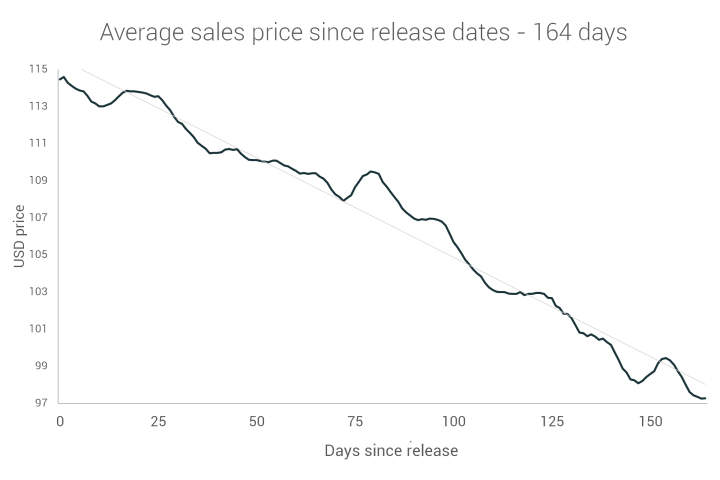 Average sales price vs release date within 164 days