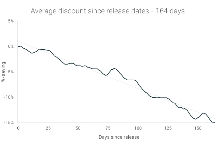 Average discount vs release date within the first 164 days