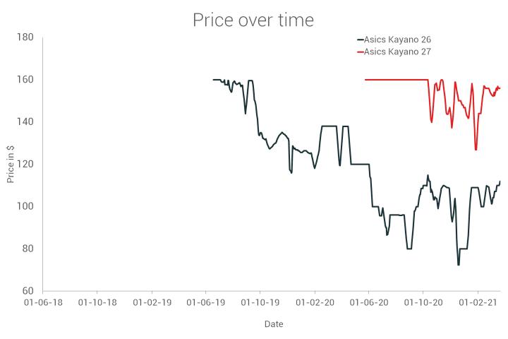 Kayano 26 vs Kayano 27 price comparison