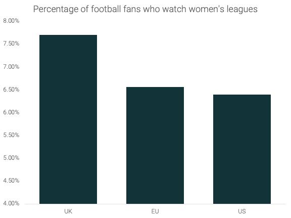 Viewership to Quadruple [Women's Football Survey]