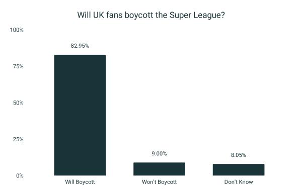 82.95% of UK fans to boycott Super League (1,471 fans surveyed)
