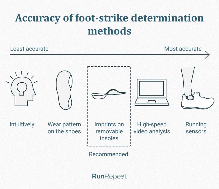 How to determine foot strike