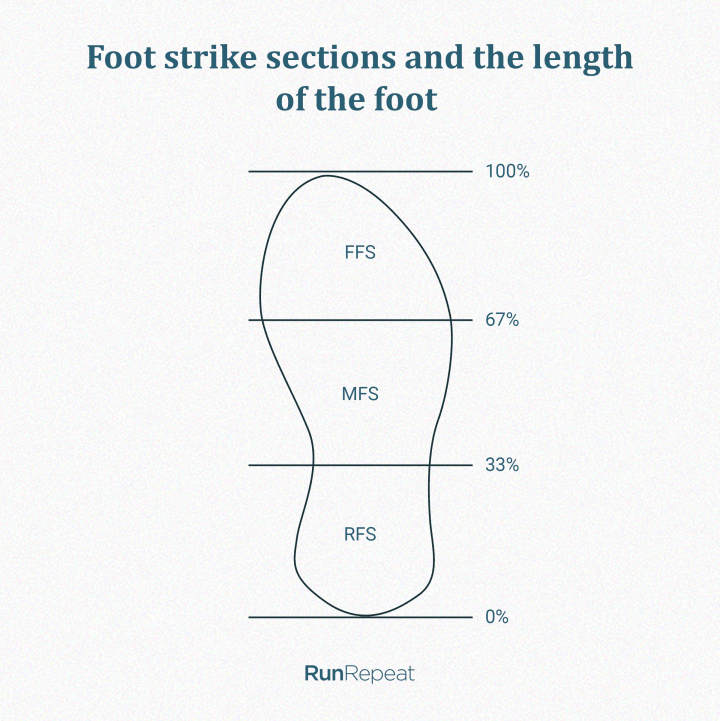 Foot strike areas based on the length of the feet