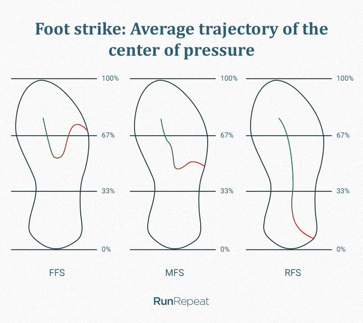Foot strike center of pressure