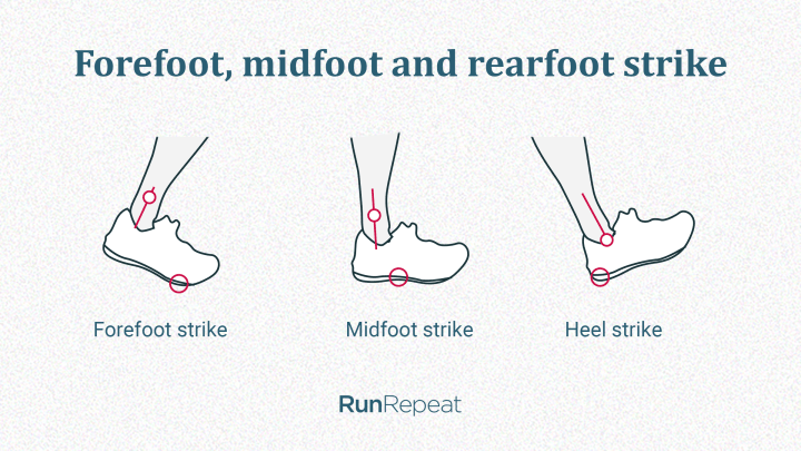 Rearfoot, midfoot, forefoot strike