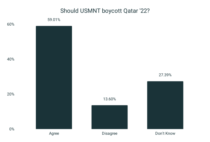 Survey: 59.01% believe USMNT should boycott World Cup