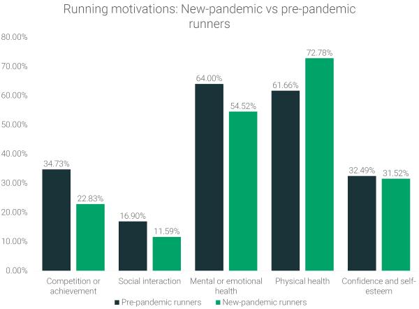 running-motivation-of-new-pandemic-runners-vs-pre-pandemic-runners