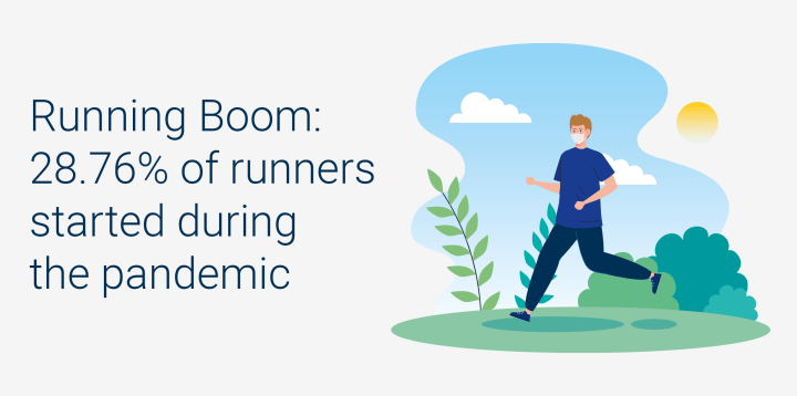Running Boom: 28.76% of runners started during the pandemic