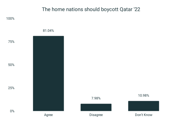 81% believe home nations should boycott World Cup (4,201 surveyed)