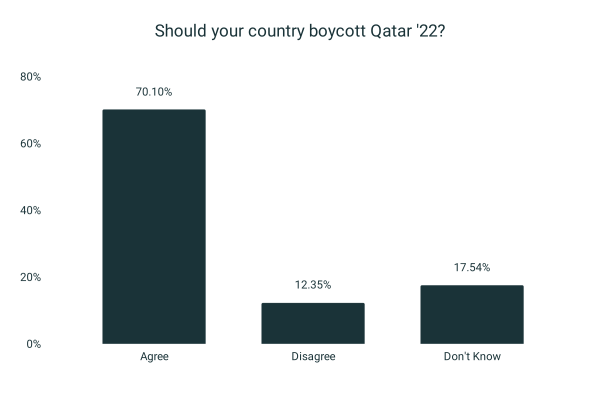 70% believe their country should boycott Qatar World Cup (4,201 people surveyed)