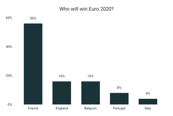 Euro 2020 Journalist survey: Mbappé's France the team to beat