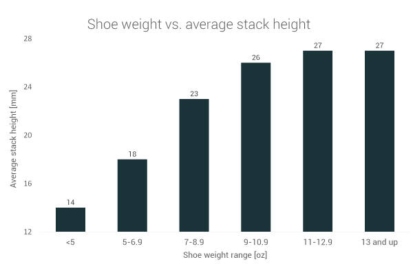 Shoe weight and stack height