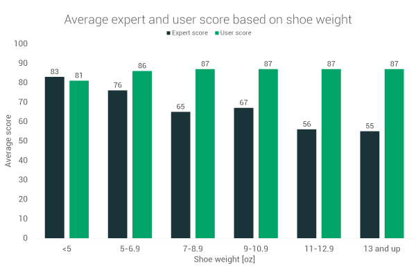 Experts vs users rating shoes based on weight