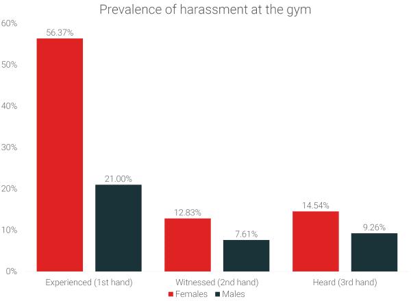 gym-harassment-prevalence