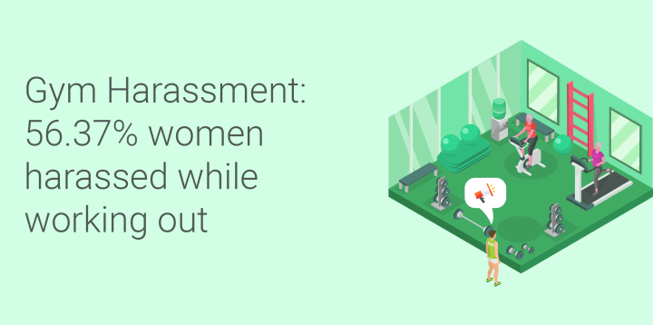 Gym Harassment: 56.37% women harassed while working out