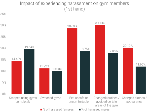 impact-of-experiencing-harassment-on-gym-members