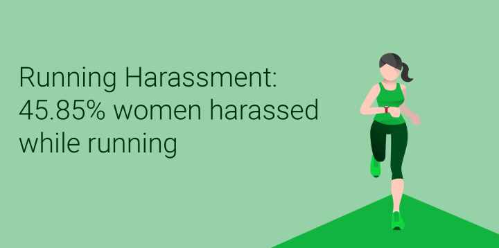 45.85% of female runners have experienced harassment (Survey)
