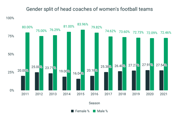 More female coaches than ever, long way still to go