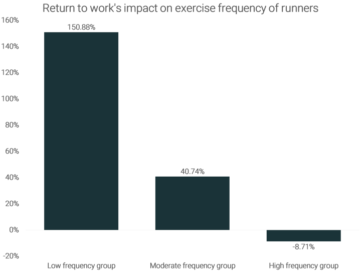 return-to-works-impact-on-exercise-frequency-of-runners