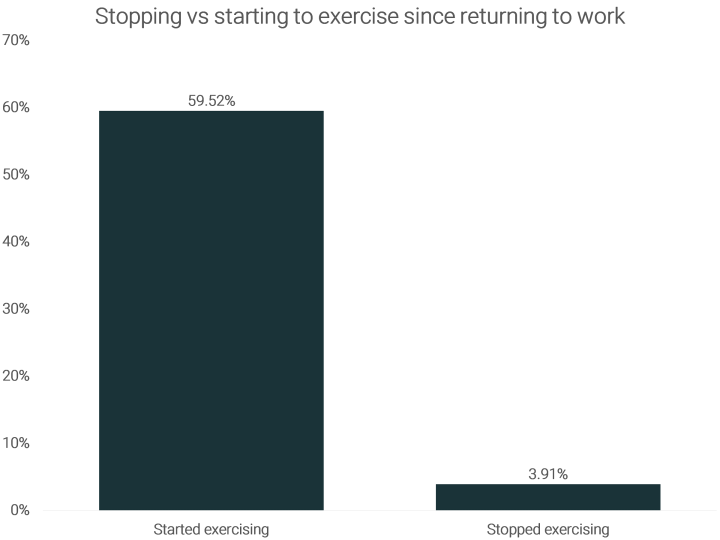returning-to-the-office-impact-on-starting-vs-stopping-to-exercise