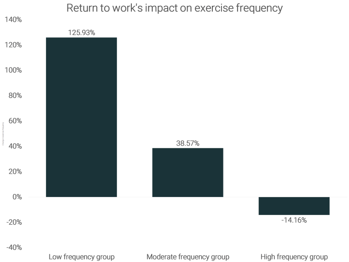 Return to work creates exercise boom for least active [Study]