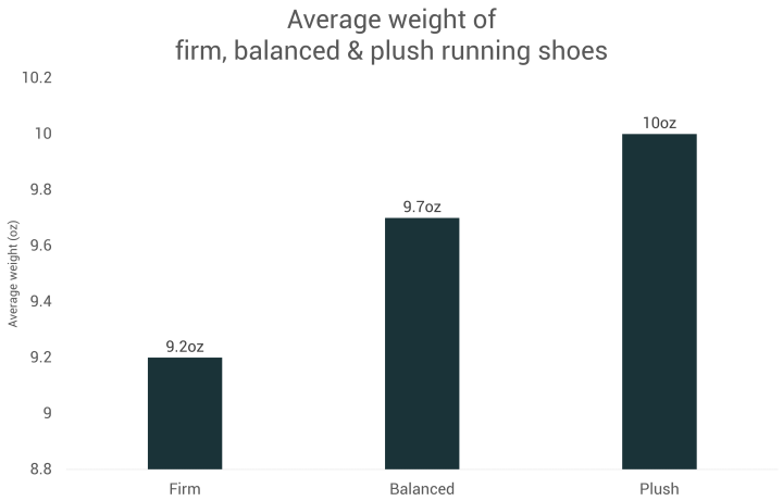 Average weight of soft, balanced and firm running shoes
