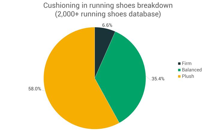 Cushioning type breakdown in running shoes